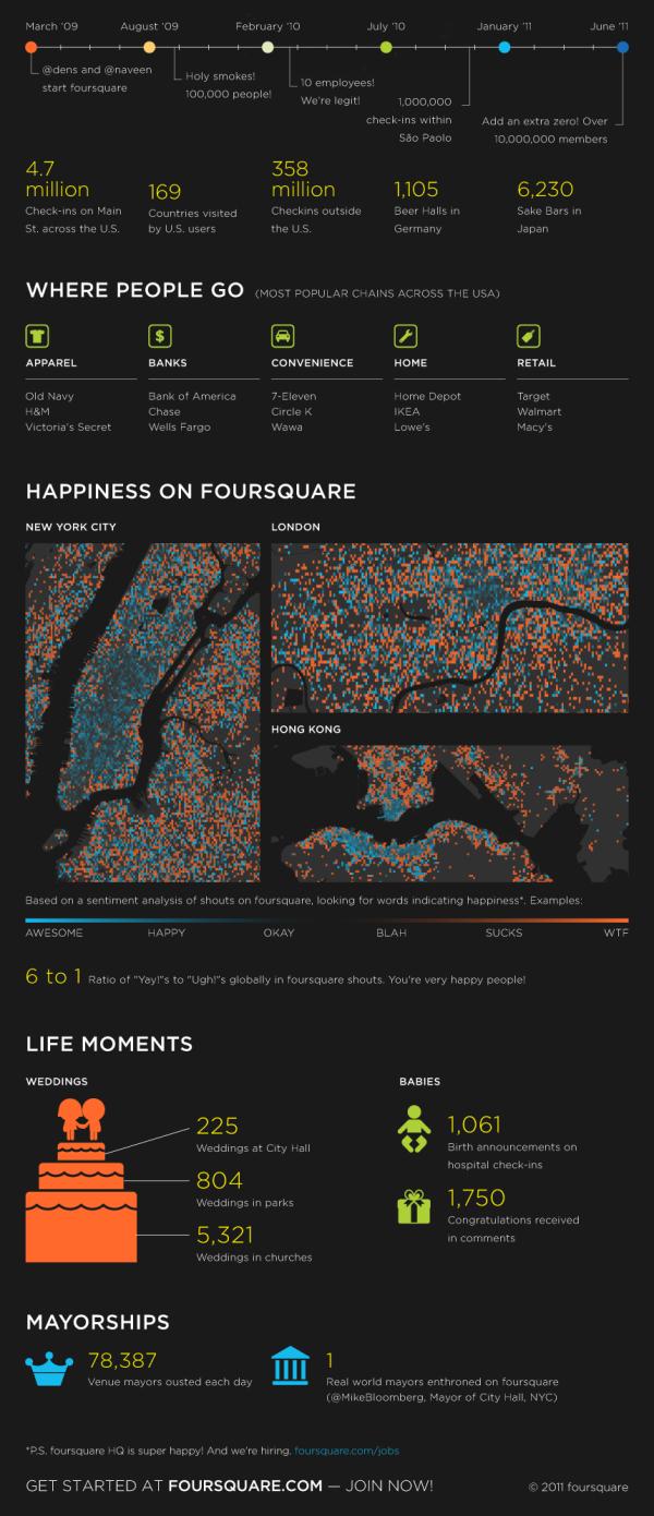 Foursquare Reaches 10 Million Users motion graphic
