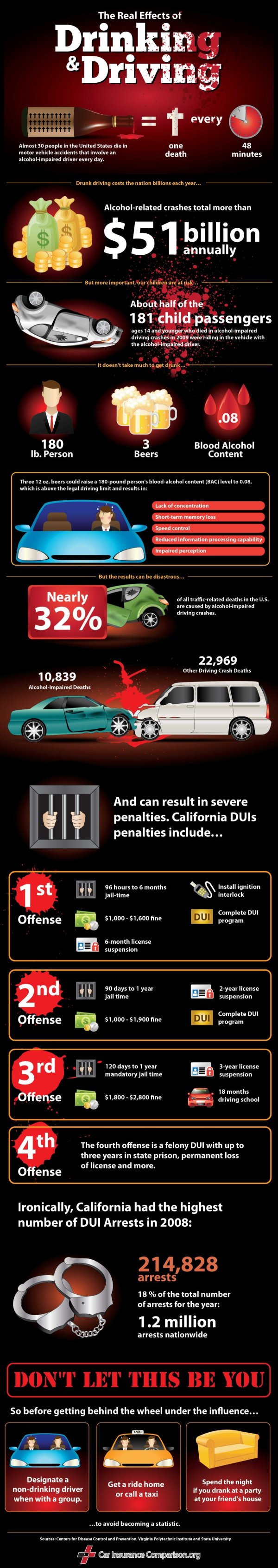 Drunk Driving by the Numbers infographic