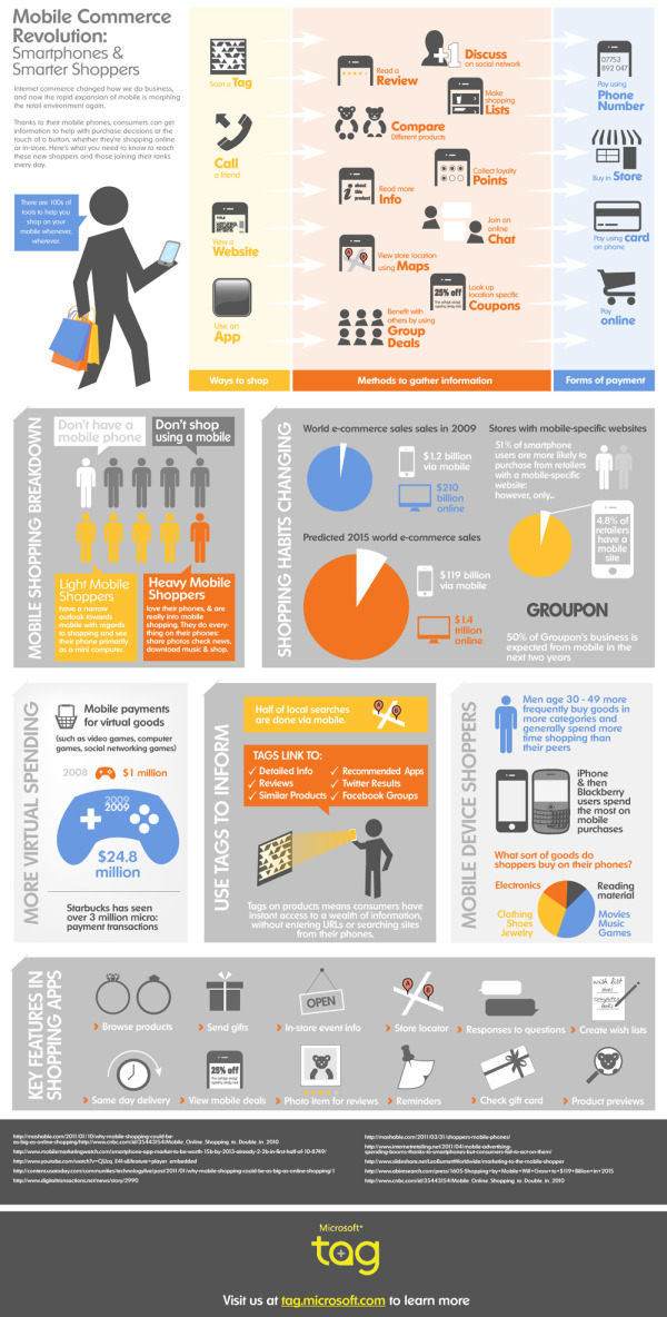 Microsoft: The Mobile Commerce Revolution infographic