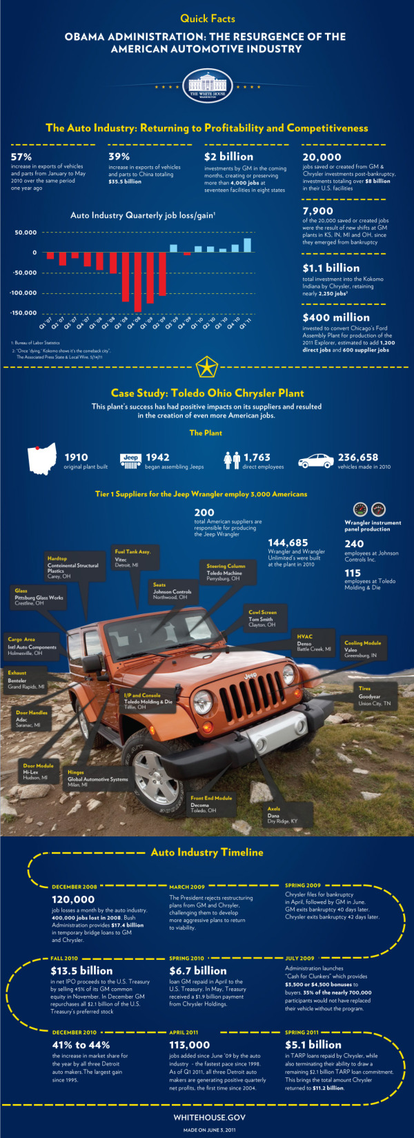 White House Infographic: The Resurgence of the American Automotive Industry infographic