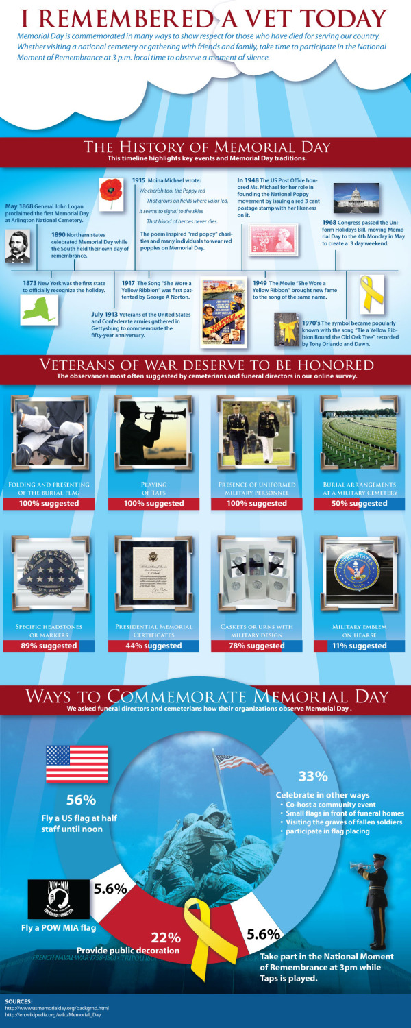 The History of Memorial Day #infographic