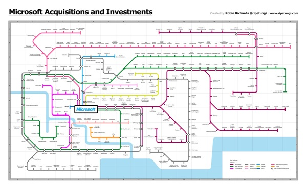 Microsoft Acquisitions Subway Map #infographic