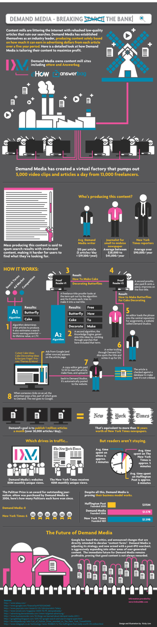 Demand Media - Breaking the Bank infographic