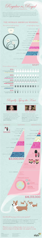 Regular vs. Royal Wedding Costs infographic