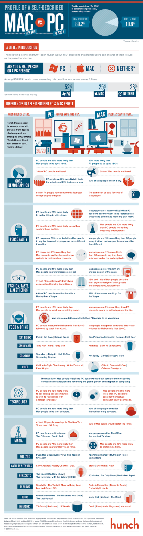 Self-Described Mac vs. PC People infographic