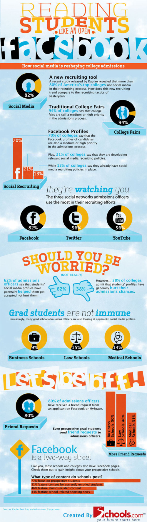 Social Media and College Admissions infographic