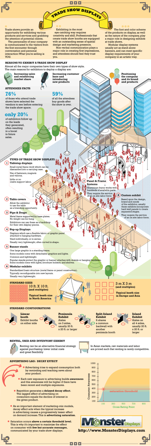 Monster Trade Show Displays infographic