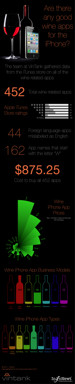 Wine iPhone Apps infographic