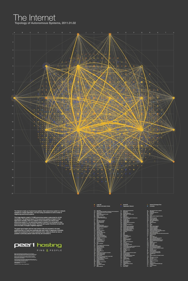 The Map of the Internet infographic