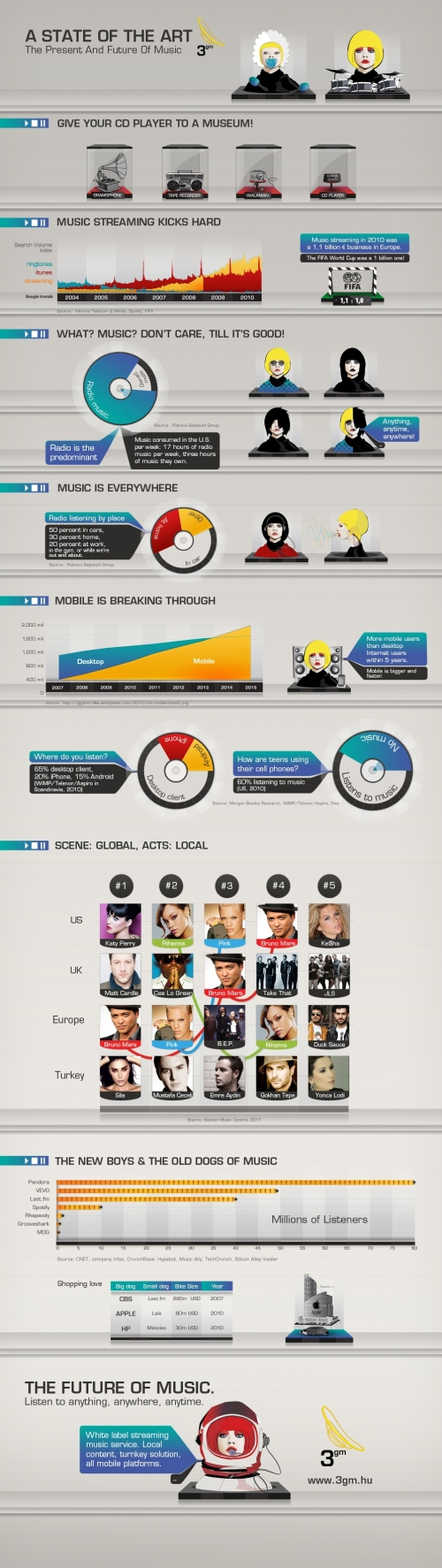 The Present and Future State of Music infographic
