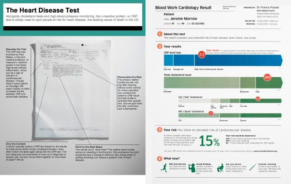 Blood Simple: Designing Infographic Health Reports
