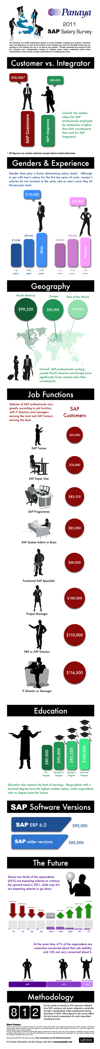The 2011 SAP Salary Survey Infographic