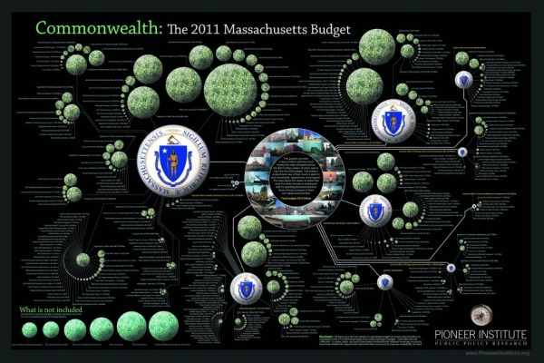 The 2011 Massachusetts Budget infographic poster