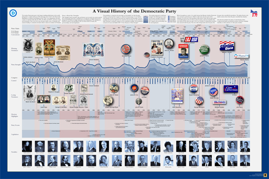 The Visual History of the Political Parties (infographic posters)