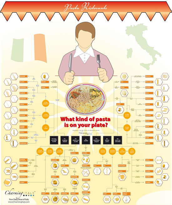 What Kind of Pasta is on Your Plate? #infographic