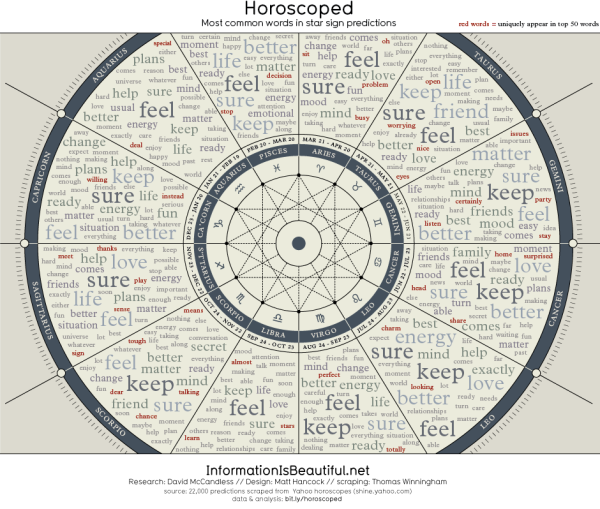 Horoscoped: Visualizing Our Common Future infographic