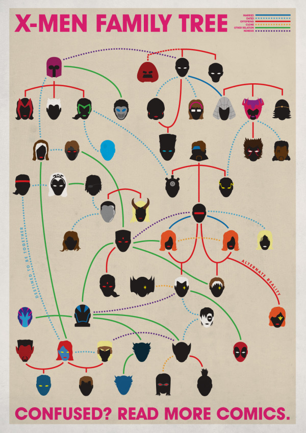 The X-Men Family Tree infographic