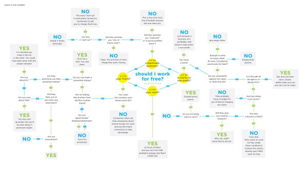 Should I Work for Free?  flowchart