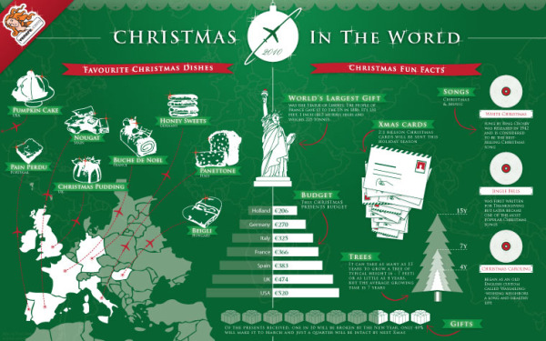 Christmas in the World 2010 infographic