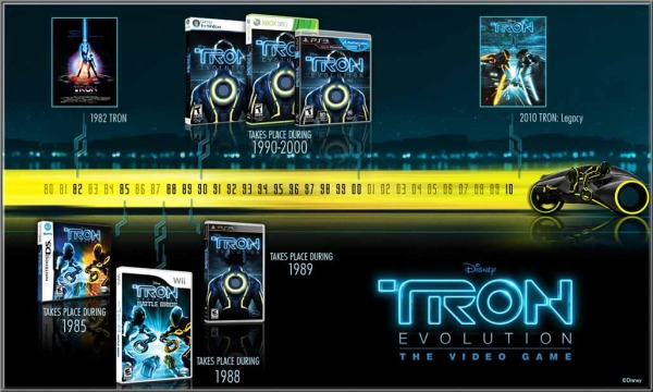 The TRON Video Game Timeline