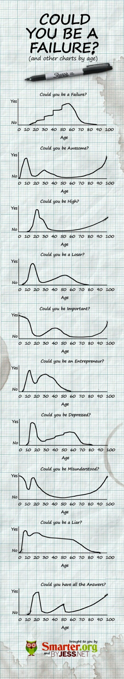 Could You Be a Failure? infographic