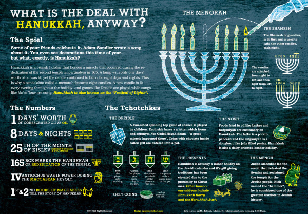 What Is The Deal With Hanukkah Anyway? infographic