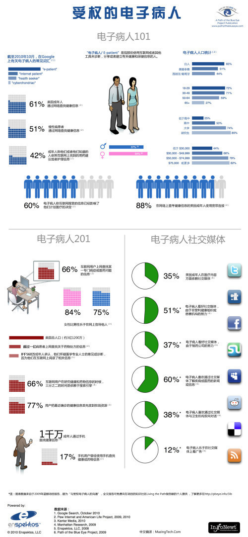 Rogue Infographics - The Empowered E-Patient Translated into Chinese