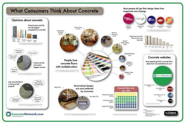 What Consumers Think About Concrete infographic