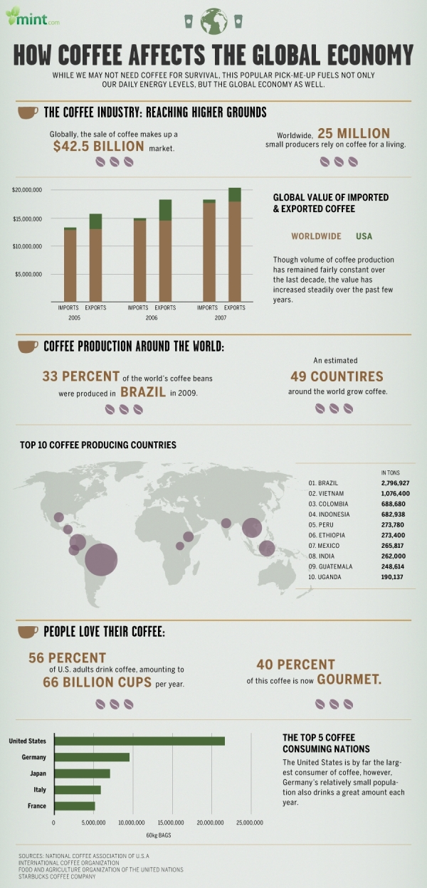 How Coffee Affects the Global Economy infographic