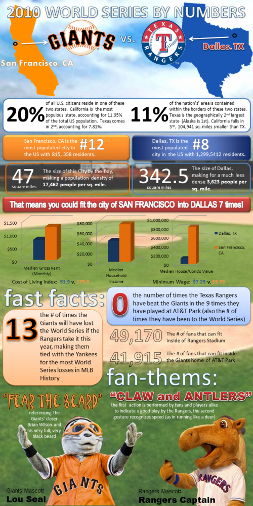 2010 World Series by the numbers infographic