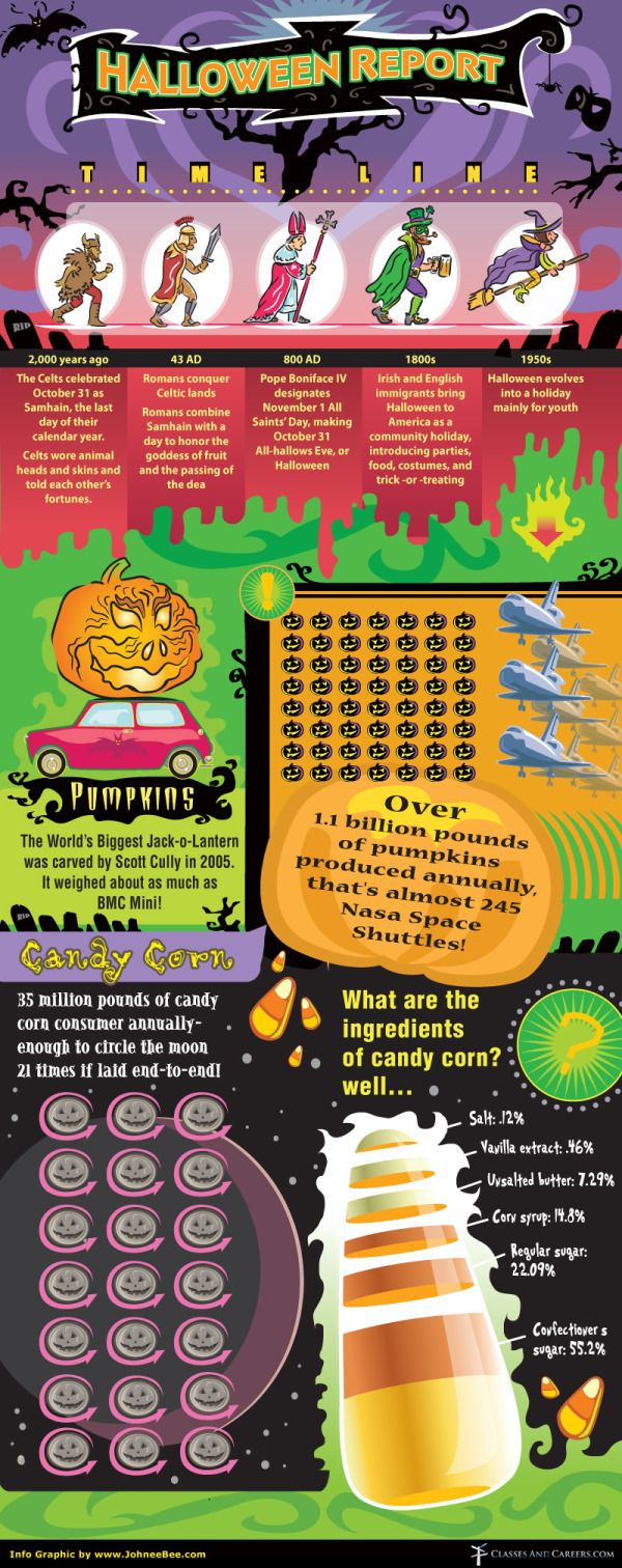 The Halloween Report infographic
