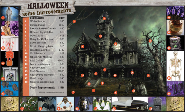 Halloween Home Improvements infographic