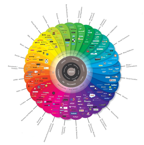 The Conversation Prism 3.0 for 2010 infographic