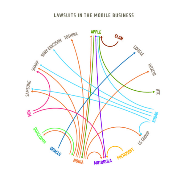 More Lawsuits in the Mobile Business infographic