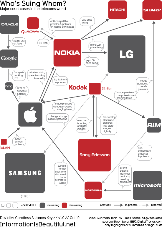 Who's Suing Whom: Lawsuits In The Telecoms Trade infographic