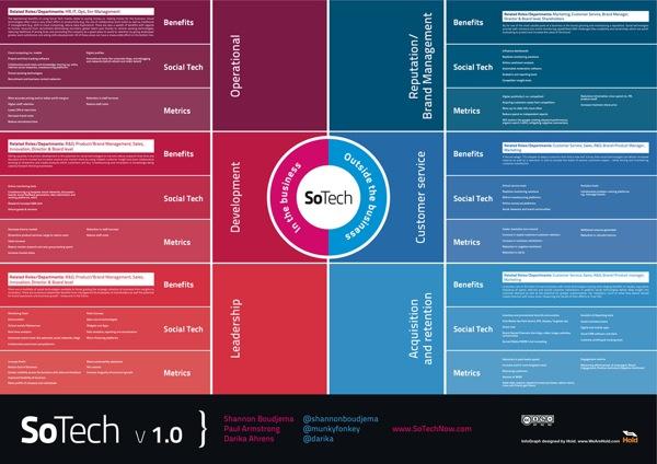 SoTech Infographic v1.0