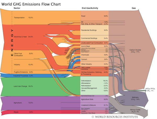 World GHG (Green House Gasses) Emissions Flow Chart