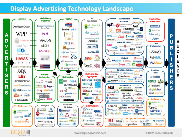 The Display Ad Tech Landscape infographic