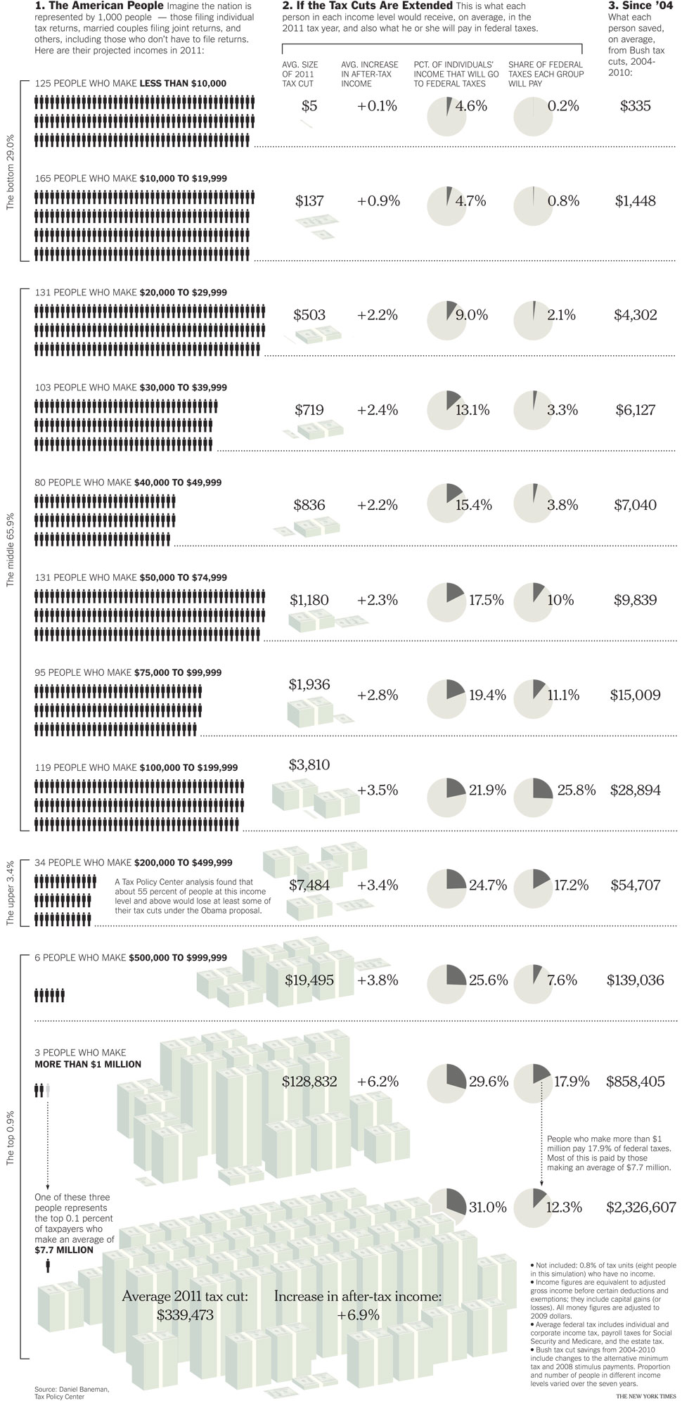 Your Coming Tax Cut (or Not) infographic
