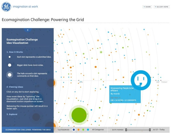 "GE Ecomagination Challenge ""Powering the Grid"" Visualized"