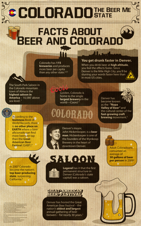Colorado: The Beer Me State! infographic