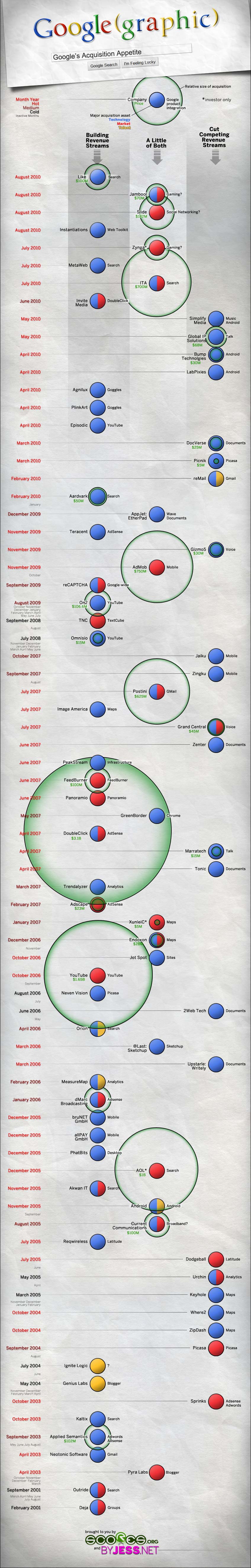 Google(graphic) - Google's Acquisition Appetite