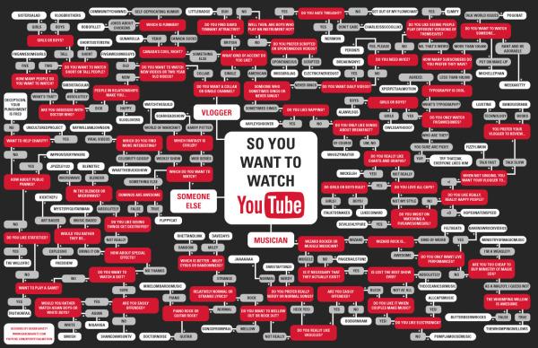 The YouTube Flowchart