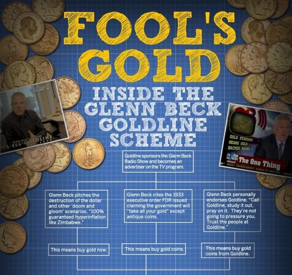 Inside the Glenn Beck-Goldline Scheme infographic