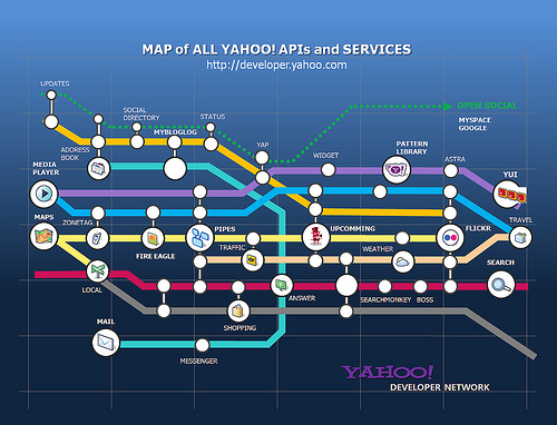 The Yahoo! Developer Network Metro Map