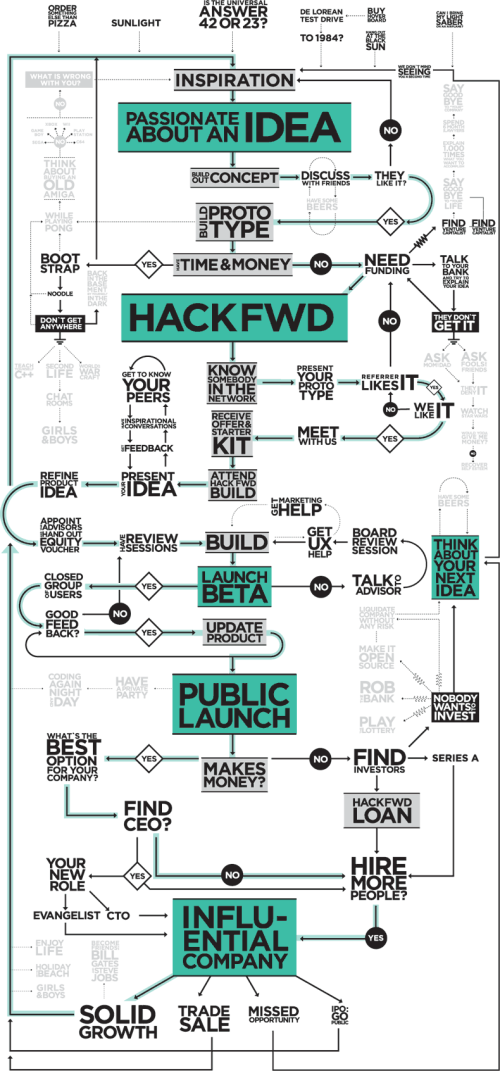 The Entrepreneur's Visual Guide to Tech Startups flowchart