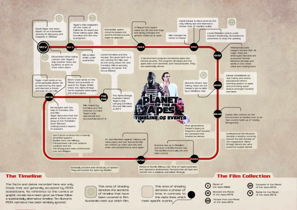 Timeline for Planet of the Apes infographic