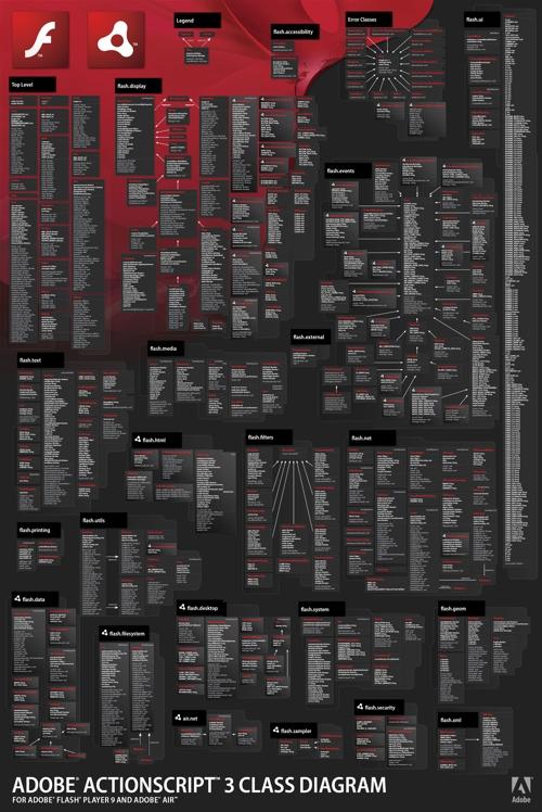 Adobe Actionscript 3.0 Poster Viewer