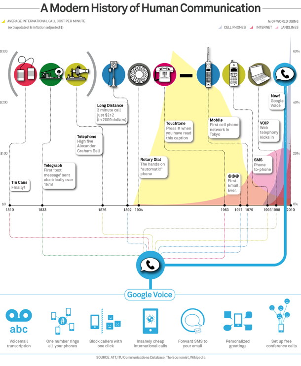 Google's History of Communication Infographic