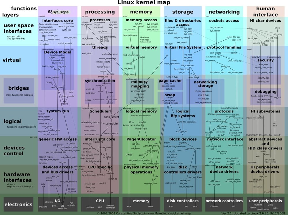 Linux Kernel Zoomable Map